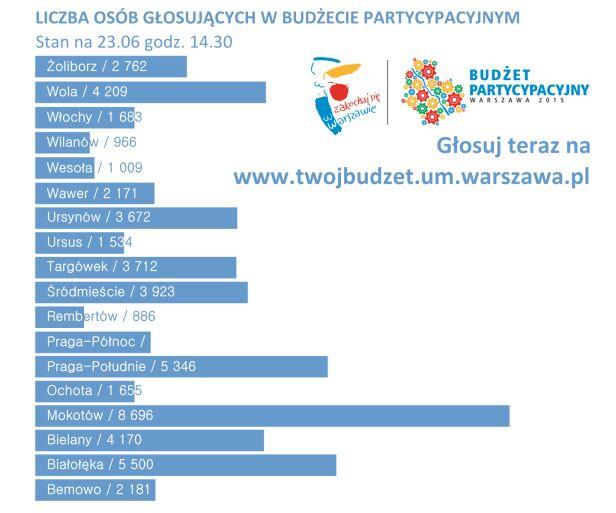 Statystyki z wtorku UM Warszawa