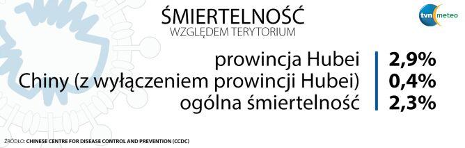 Śmiertelność względem terytorium (tvnmeteo.pl za CCDC)